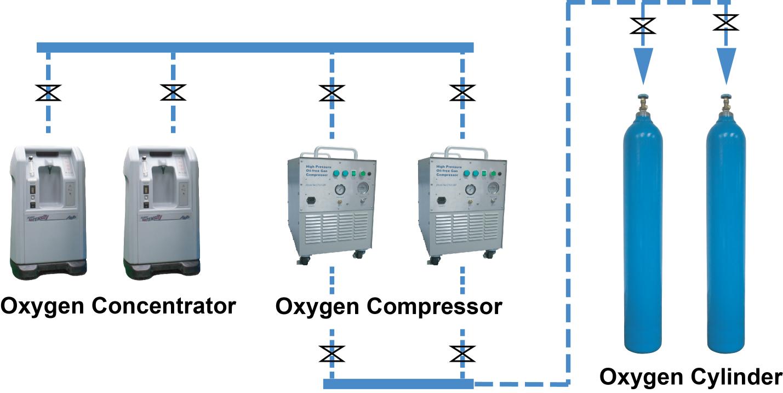 Simple Oxygen Generation Plant Advantage